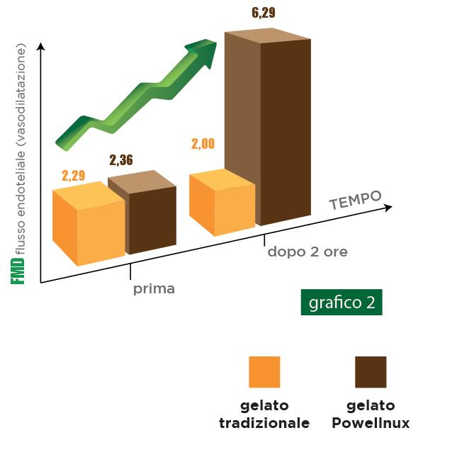 I test sull'integratore Powellnux - grafico 2