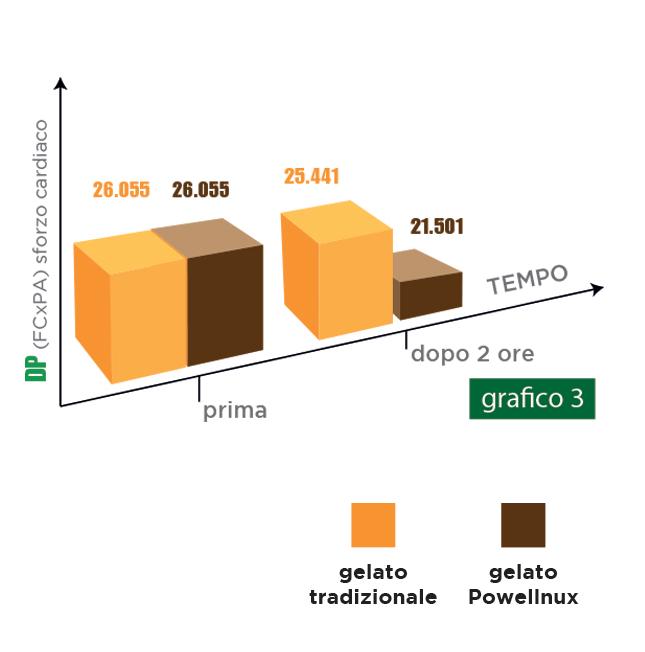 I test sull'integratore Powellnux - grafico 4